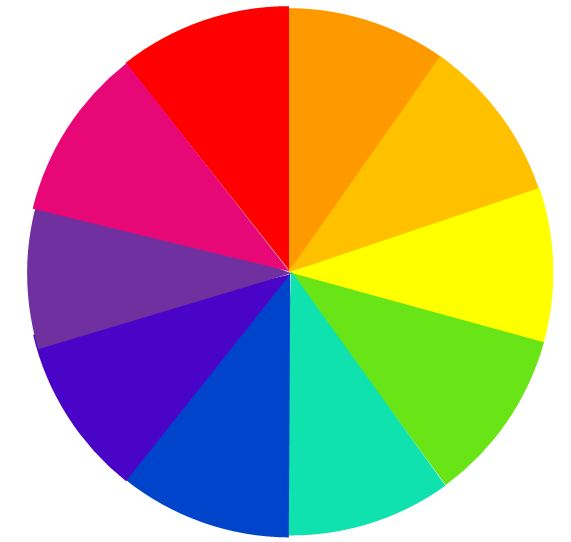 Colour wheel showing colour flow and complementary colours colour healing Cheryl Colpman